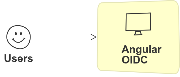 angularoidc-topic