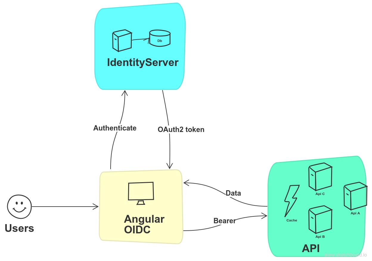 identityserver4-with-oidc-angular