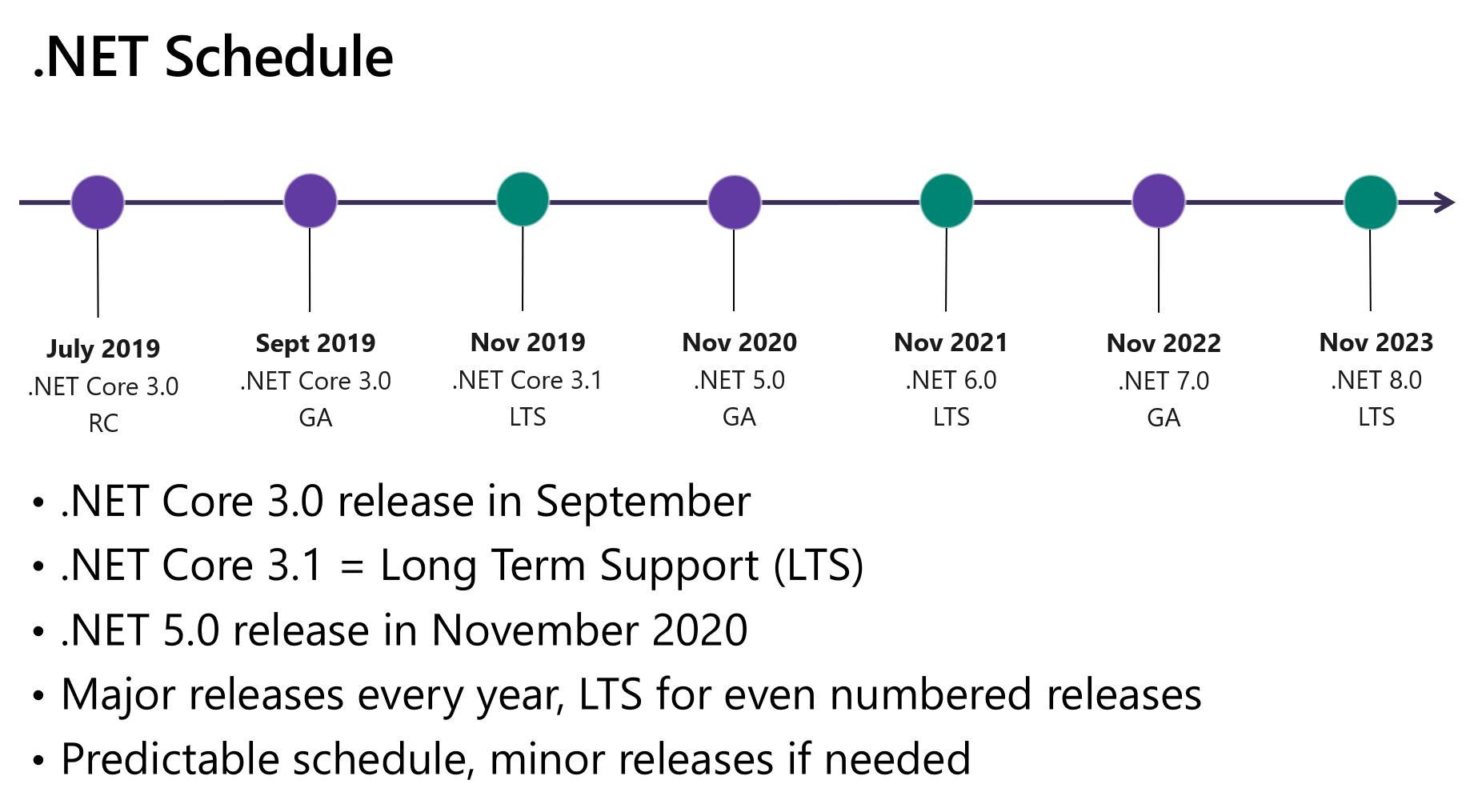dotnet_schedule