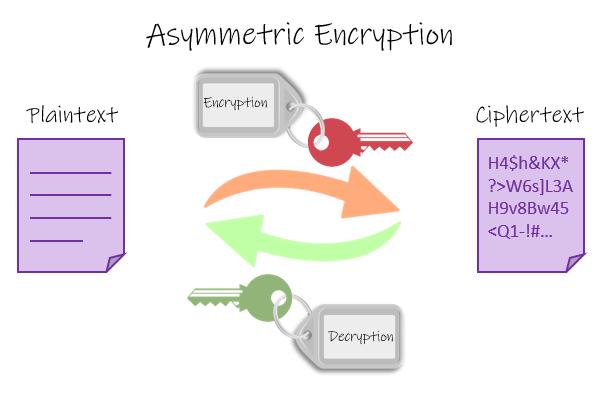 asymmetric-encryption-1